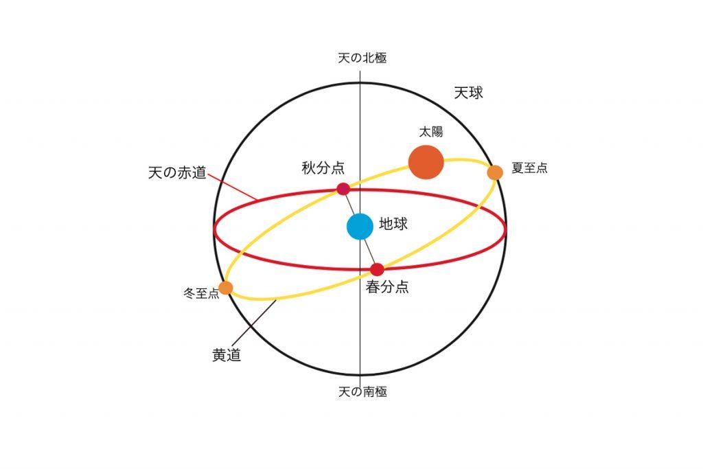 冬至(とうじ) | GOGYO ー暦を...